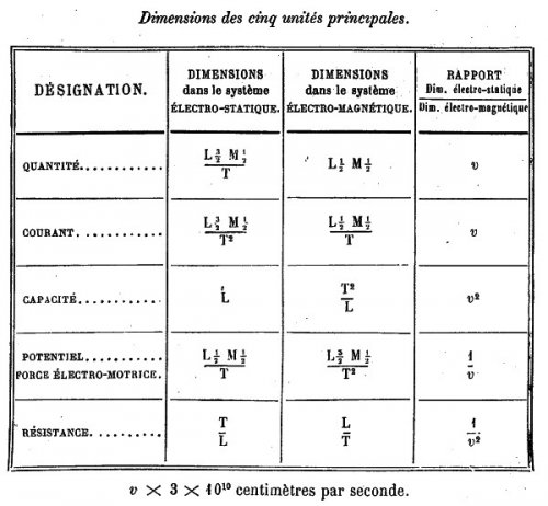 History Of The Electrical Units Le Blog Dhistoire Des Sciences